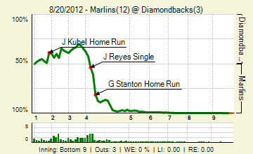 20120820_marlins_diamondbacks_0_2012082101514_live_medium