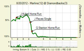 20120820_marlins_diamondbacks_0_2012082101514_live_medium