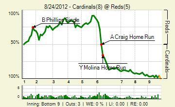 20120824_cardinals_reds_0_20120824224859_live_medium