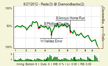 20120827_reds_diamondbacks_0_2012082804754_live_medium