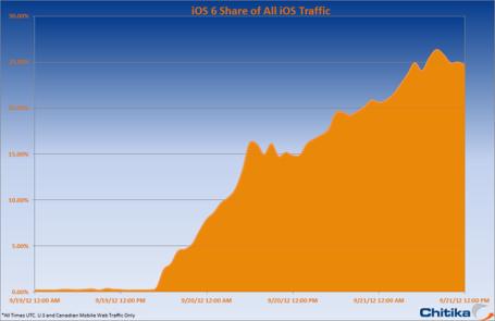 Ios6_share_of_all_ios_traffic_medium