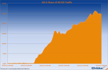 Ios6_share_of_all_ios_traffic_medium