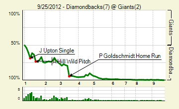 20120925_diamondbacks_giants_0_score_medium