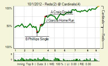 20121001_reds_cardinals_0_20121001225646_live_medium