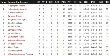 Ahl_standings_110112_medium