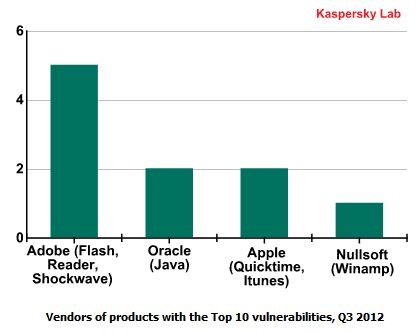 Kaspersky-vulnerabilities-main_medium