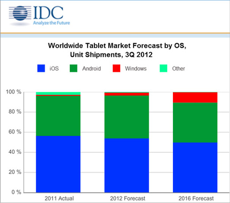 Tablet-market-share-idc_medium