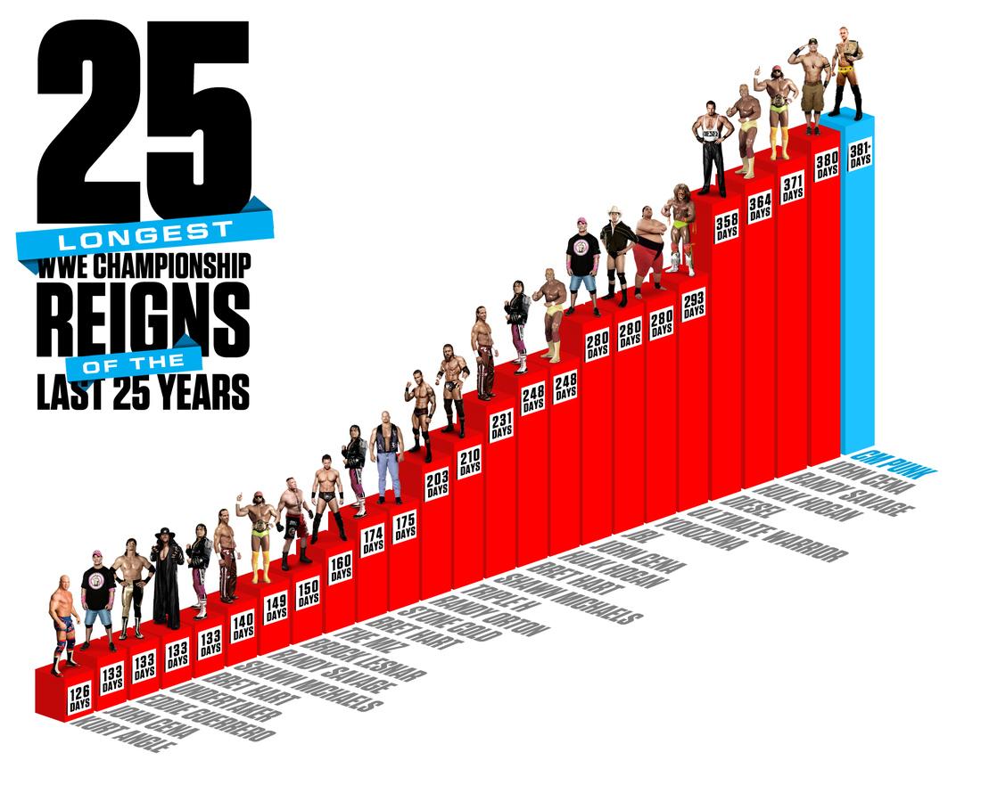 CM Punk Passes John Cena For Longest WWE Championship Reign 381 Days