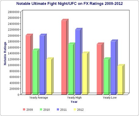 Fightnightandufconfxbargraph_zpsf0c880c8_medium
