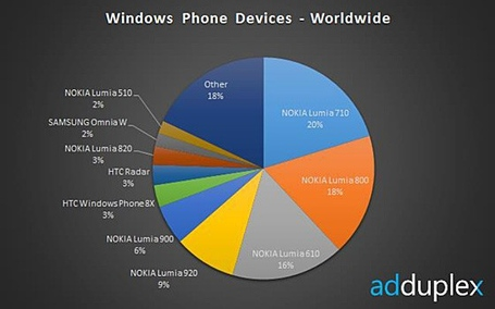 Winphone-usage-dec_medium