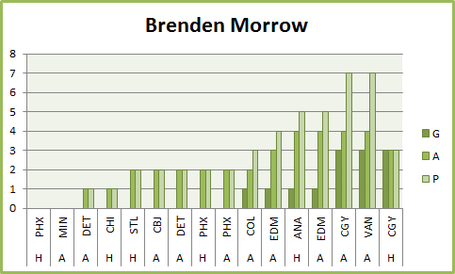 Brendenmorrowscoringgraph_medium