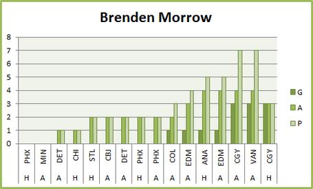 Brendenmorrowscoringgraph_medium
