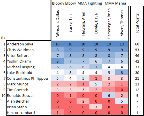 Sb Nation Rankings Middleweight Bloody Elbow