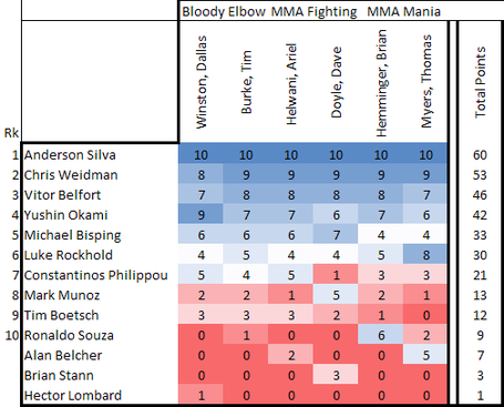 Middleweight_table_png_medium