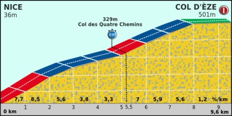 Paris-nice_2012_profile_stage_8_medium
