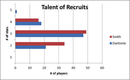 Talent_graph_medium