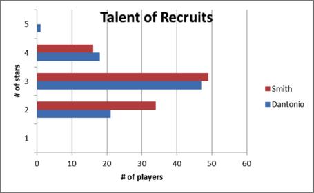 Talent_graph_medium