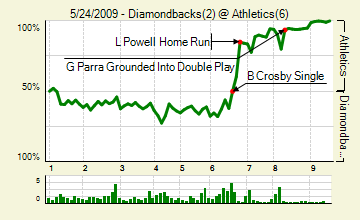 20090524_diamondbacks_athletics_0_score_medium
