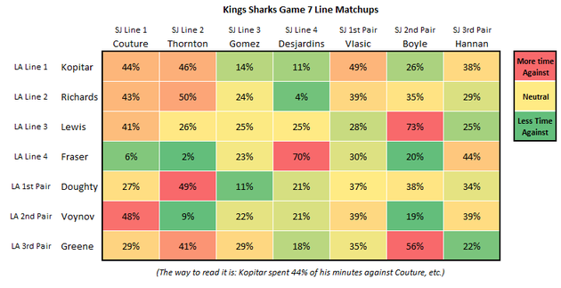Kings_sharks_game_7_line_matching_large