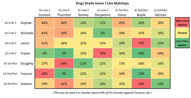 Kings_sharks_game_7_line_matching_large