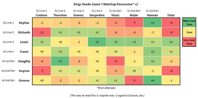 Kings_sharks_game_7_corsi_large
