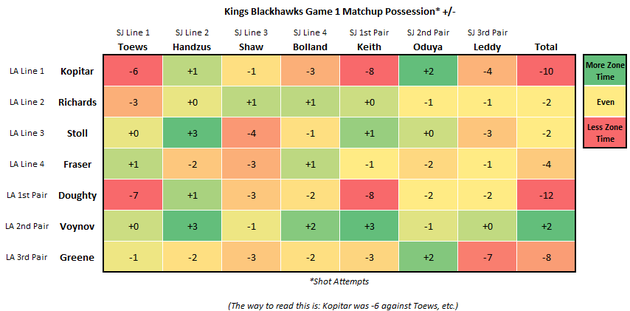 Kings_blackhawks_game_1_corsi_large