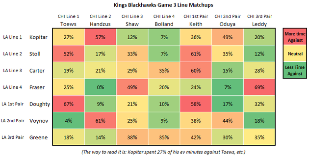 Kings_blackhawks_game_3_line_matching_large