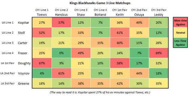 Kings_blackhawks_game_3_line_matching_large