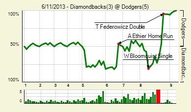 20130611_diamondbacks_dodgers_0_score_medium