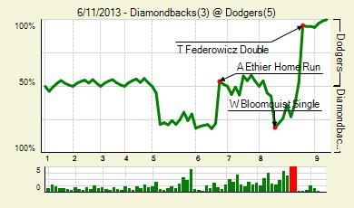20130611_diamondbacks_dodgers_0_score_medium