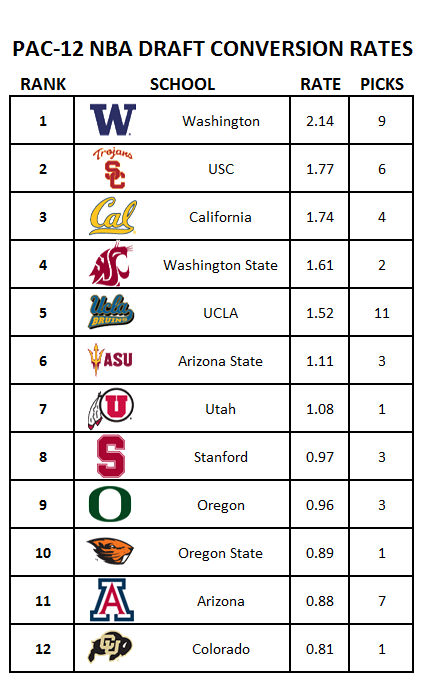 Pac-12-nba-draft-conversion-rates_medium