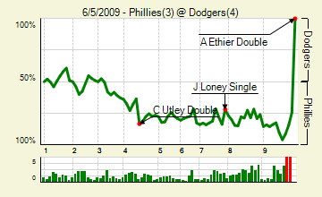 20090605_phillies_dodgers_0_score_medium