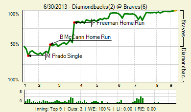 20130630_diamondbacks_braves_0_20130630164639_live_medium