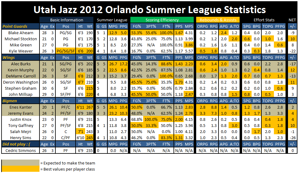 Orlando_summer_league_stats_1_png