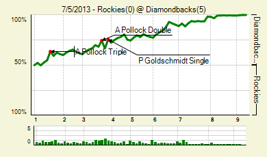 20130705_rockies_diamondbacks_0_score_medium