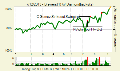 20130712_brewers_diamondbacks_0_2013071304552_live_medium