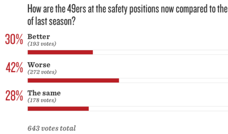 49ers_2520roster_2520turnover__2520have_2520the_2520safeties_2520improved_medium