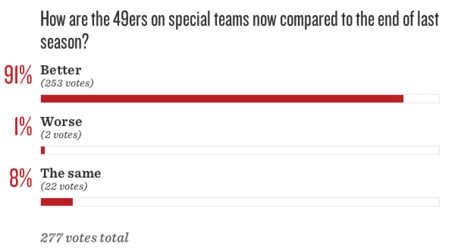 49ers_2520roster_2520turnover__2520have_2520special_2520teams_2520improved_medium