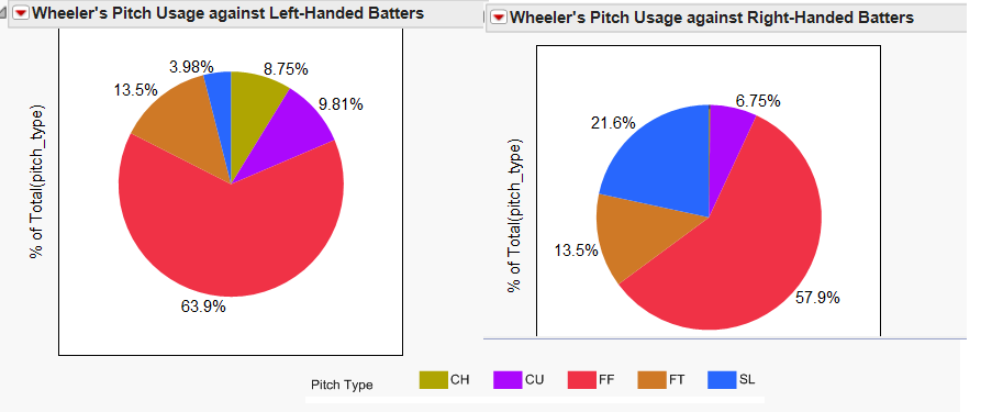 Wheeler_usage_pie_png_medium