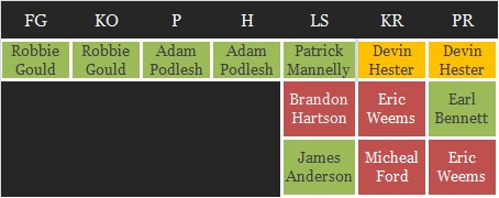 Bears_depth_chart_st_medium