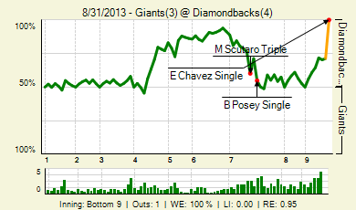 20130831_giants_diamondbacks_0_20130831232514_live_medium