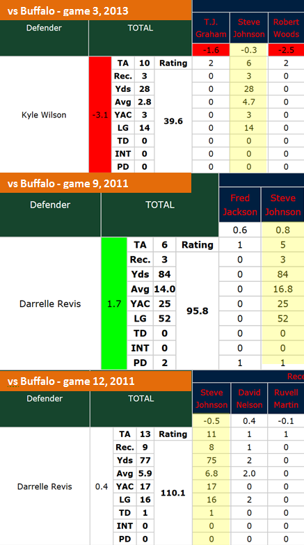 Wilson_vs_revis_vs_stevie_johnson_medium