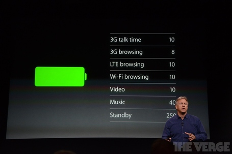 Iphone_5s_battery_life_medium
