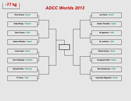 Adcc_2013_starting_bracket_-77_kg_medium