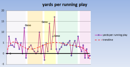Jets_pat_running_yards_per_play_medium