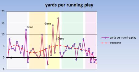 Jets_pat_running_yards_per_play_medium