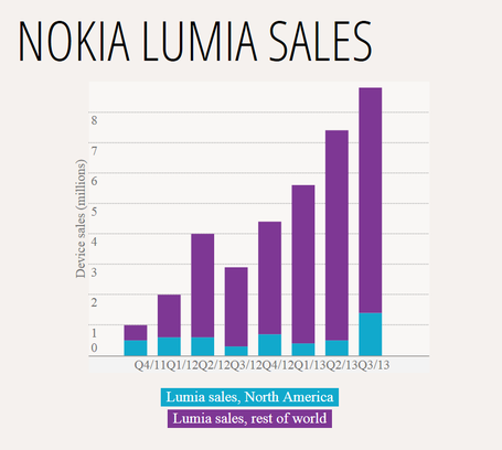 Lumia_2520sales_medium