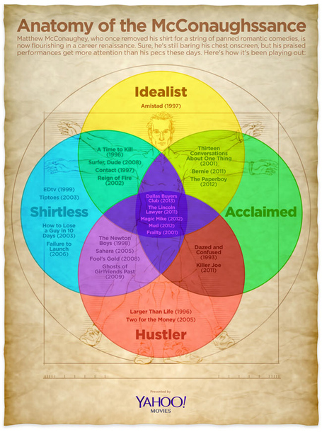 Mcconnaughey-venn-infographic_medium