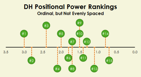 Dh-power-rankings_medium