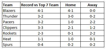 Home vs Away- top 7 teams